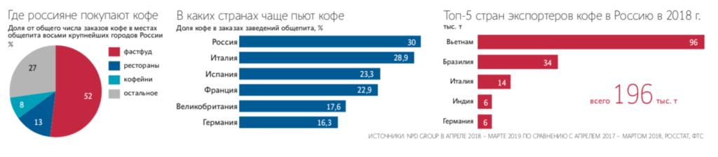 Статистика как пьют кофе по странам.